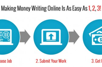 Writing Jobs Online Review: The Best Resource for High-Paying Writing Jobs?